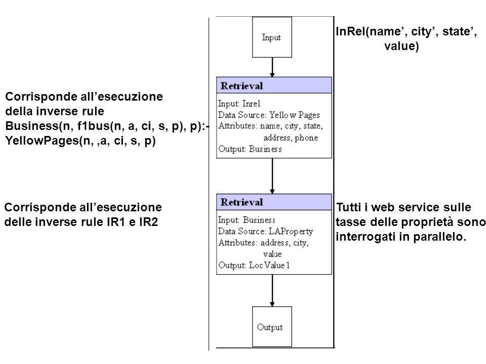 Corrisponde allesecuzione della inverse rule Business(n, f1bus(n, a, ci, s, p), p):- YellowPages(n,,a, ci, s, p) Corrisponde allesecuzione delle inverse rule IR1 e IR2 InRel(name, city, state, value) Tutti i web service sulle tasse delle proprietà sono interrogati in parallelo.