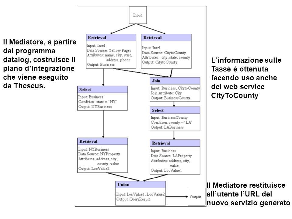 Il Mediatore, a partire dal programma datalog, costruisce il piano dintegrazione che viene eseguito da Theseus.