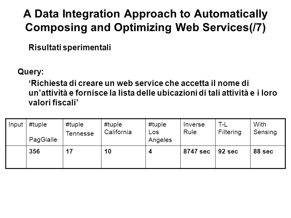 A Data Integration Approach to Automatically Composing and Optimizing Web Services(/7) Risultati sperimentali Query: Richiesta di creare un web service che accetta il nome di unattività e fornisce la lista delle ubicazioni di tali attività e i loro valori fiscali Input#tuple PagGialle #tuple Tennesse #tuple California #tuple Los Angeles Inverse Rule T-L Filtering With Sensing 356171048747 sec92 sec88 sec
