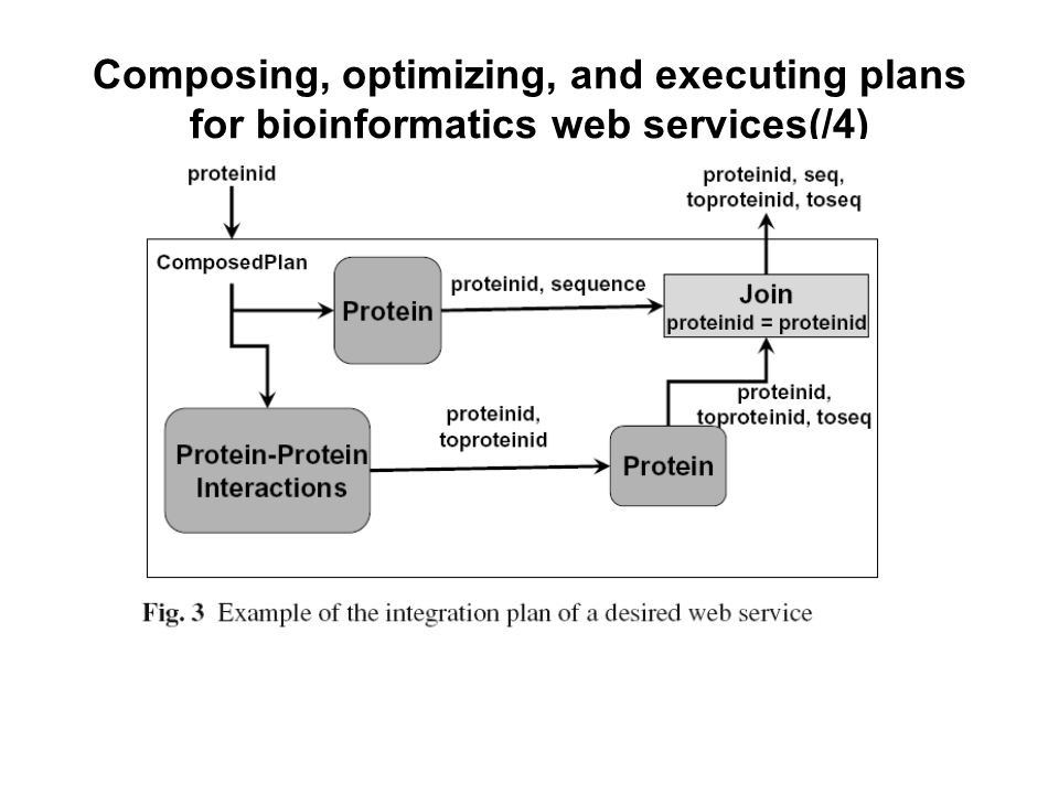 Composing, optimizing, and executing plans for bioinformatics web services(/4)