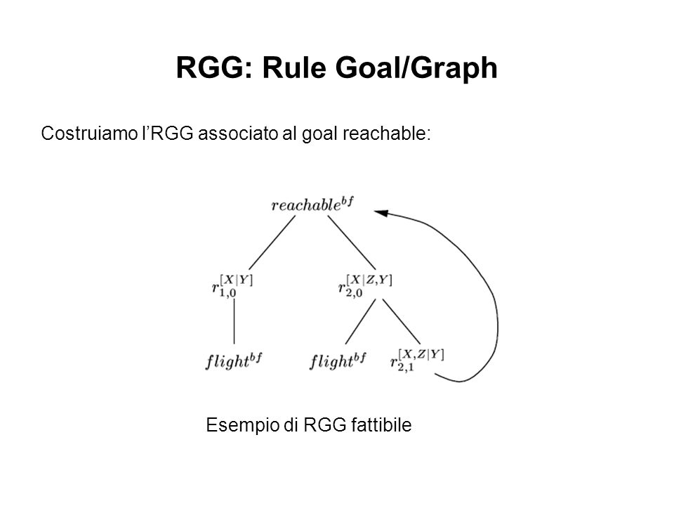RGG: Rule Goal/Graph Costruiamo lRGG associato al goal reachable: Esempio di RGG fattibile