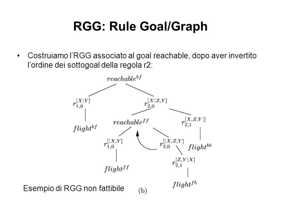 RGG: Rule Goal/Graph Costruiamo lRGG associato al goal reachable, dopo aver invertito lordine dei sottogoal della regola r2: Esempio di RGG non fattibile