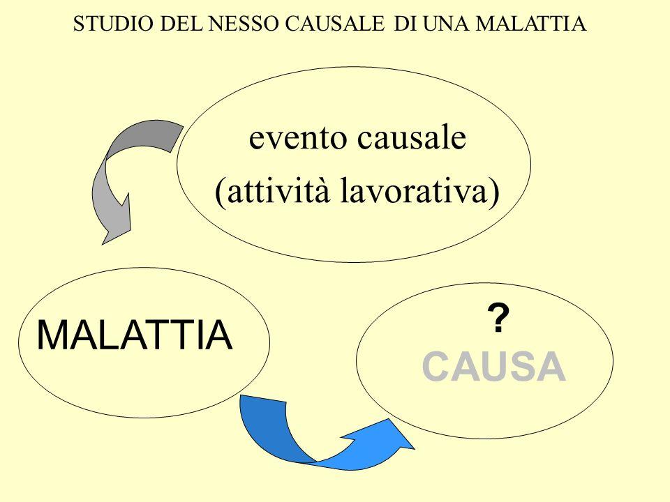 ? CAUSA evento causale (attività lavorativa) MALATTIA STUDIO DEL NESSO CAUSALE DI UNA MALATTIA