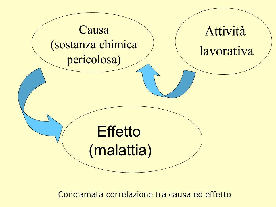 Causa (sostanza chimica pericolosa) Attività lavorativa Effetto (malattia) Conclamata correlazione tra causa ed effetto