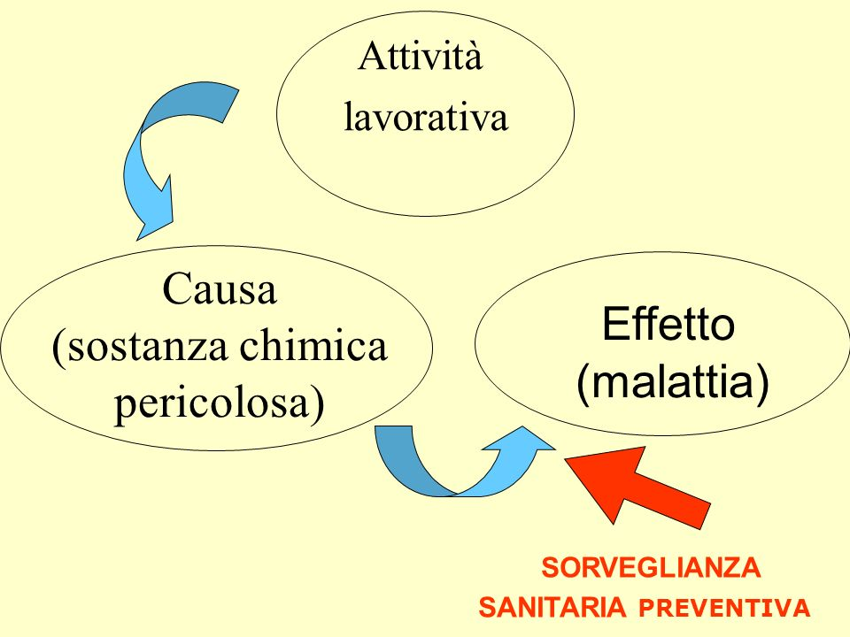 Causa (sostanza chimica pericolosa) Attività lavorativa Effetto (malattia) SORVEGLIANZA SANITARIA PREVENTIVA