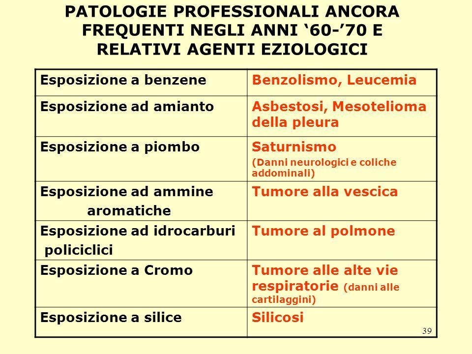 39 PATOLOGIE PROFESSIONALI ANCORA FREQUENTI NEGLI ANNI 60-70 E RELATIVI AGENTI EZIOLOGICI Esposizione a benzeneBenzolismo, Leucemia Esposizione ad amiantoAsbestosi, Mesotelioma della pleura Esposizione a piomboSaturnismo (Danni neurologici e coliche addominali) Esposizione ad ammine aromatiche Tumore alla vescica Esposizione ad idrocarburi policiclici Tumore al polmone Esposizione a CromoTumore alle alte vie respiratorie (danni alle cartilaggini) Esposizione a siliceSilicosi