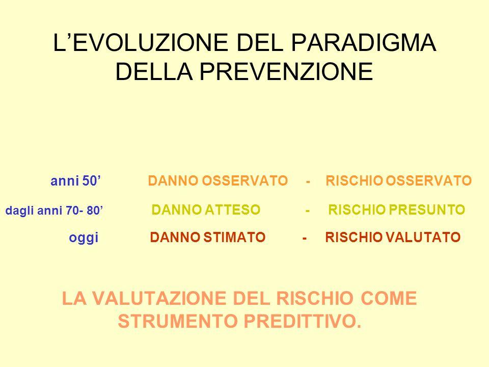 LEVOLUZIONE DEL PARADIGMA DELLA PREVENZIONE anni 50 DANNO OSSERVATO - RISCHIO OSSERVATO dagli anni 70- 80 DANNO ATTESO - RISCHIO PRESUNTO oggi DANNO STIMATO - RISCHIO VALUTATO LA VALUTAZIONE DEL RISCHIO COME STRUMENTO PREDITTIVO.