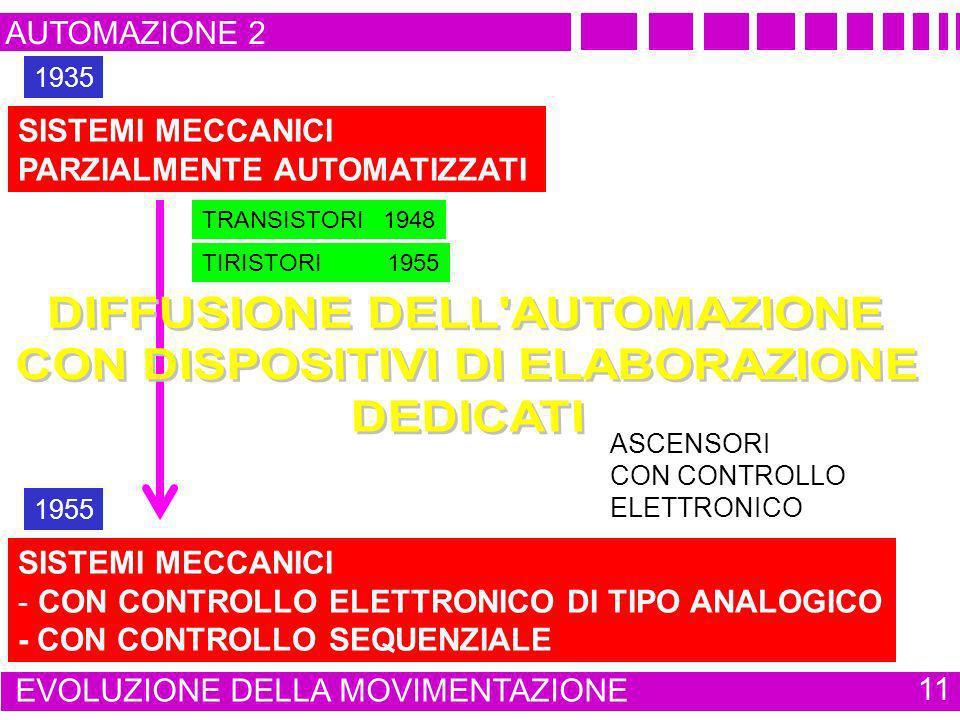 AUTOMAZIONE 2 EVOLUZIONE DELLA MOVIMENTAZIONE 11 SISTEMI MECCANICI - CON CONTROLLO ELETTRONICO DI TIPO ANALOGICO - CON CONTROLLO SEQUENZIALE ASCENSORI