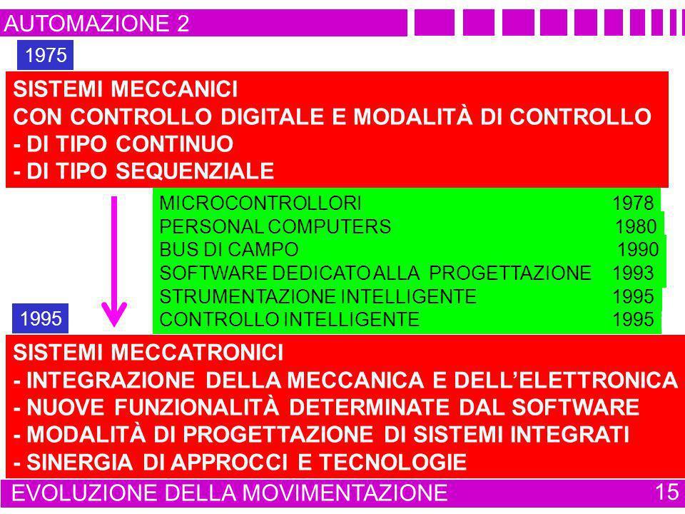 AUTOMAZIONE 2 EVOLUZIONE DELLA MOVIMENTAZIONE 15 SISTEMI MECCATRONICI - INTEGRAZIONE DELLA MECCANICA E DELLELETTRONICA - NUOVE FUNZIONALITÀ DETERMINAT