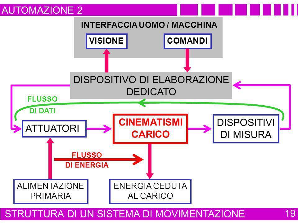 INTERFACCIA UOMO / MACCHINA AUTOMAZIONE 2 STRUTTURA DI UN SISTEMA DI MOVIMENTAZIONE 19 VISIONECOMANDI DISPOSITIVO DI ELABORAZIONE DEDICATO ATTUATORI D