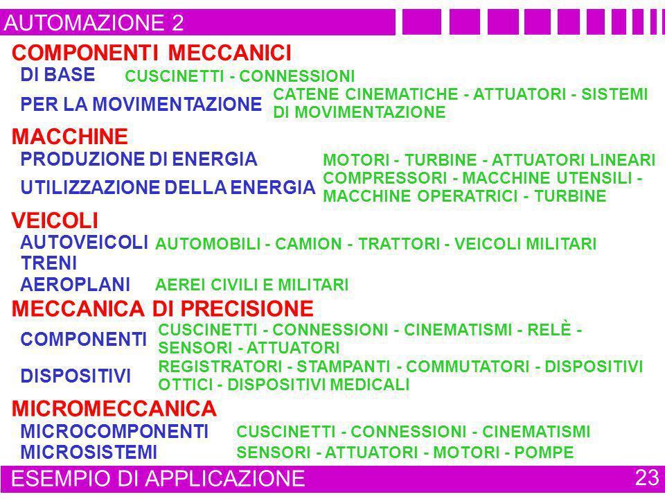 AUTOMAZIONE 2 ESEMPIO DI APPLICAZIONE 23 COMPONENTI MECCANICI MACCHINE VEICOLI MECCANICA DI PRECISIONE MICROMECCANICA DI BASE CUSCINETTI - CONNESSIONI