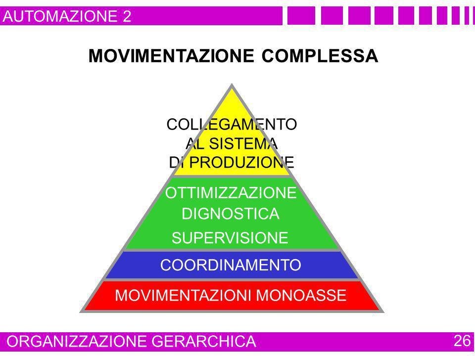AUTOMAZIONE 2 ORGANIZZAZIONE GERARCHICA 26 MOVIMENTAZIONI MONOASSE SUPERVISIONE OTTIMIZZAZIONE DIGNOSTICA COORDINAMENTO COLLEGAMENTO AL SISTEMA DI PRO