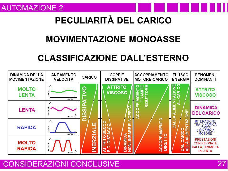 DINAMICA DELLA MOVIMENTAZIONE ANDAMENTO VELOCITÀ COPPIE DISSIPATIVE FLUSSO ENERGIA ACCOPPIAMENTO MOTORE-CARICO CARICO FENOMENI DOMINANTI AUTOMAZIONE 2