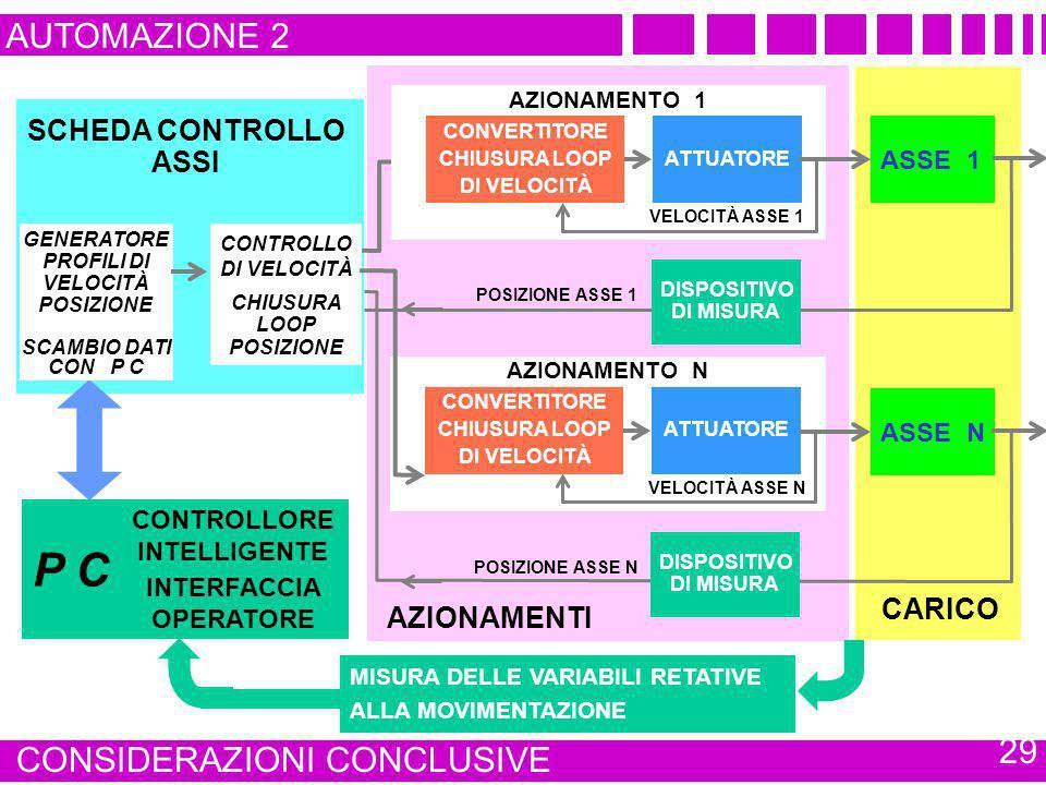 SCHEDA CONTROLLO ASSI AZIONAMENTI CARICO AUTOMAZIONE 2 CONSIDERAZIONI CONCLUSIVE 29 CONTROLLO DI VELOCITÀ CHIUSURA LOOP POSIZIONE GENERATORE PROFILI D