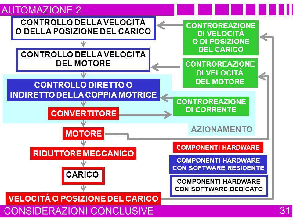 AZIONAMENTO AUTOMAZIONE 2 CONSIDERAZIONI CONCLUSIVE 31 RIDUTTORE MECCANICO MOTORE CONVERTITORE CONTROLLO DIRETTO O INDIRETTO DELLA COPPIA MOTRICE CONT