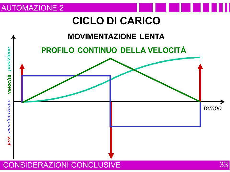 AUTOMAZIONE 2 CONSIDERAZIONI CONCLUSIVE 33 tempo jerk posizione accelerazione CICLO DI CARICO MOVIMENTAZIONE LENTA velocità PROFILO CONTINUO DELLA VEL