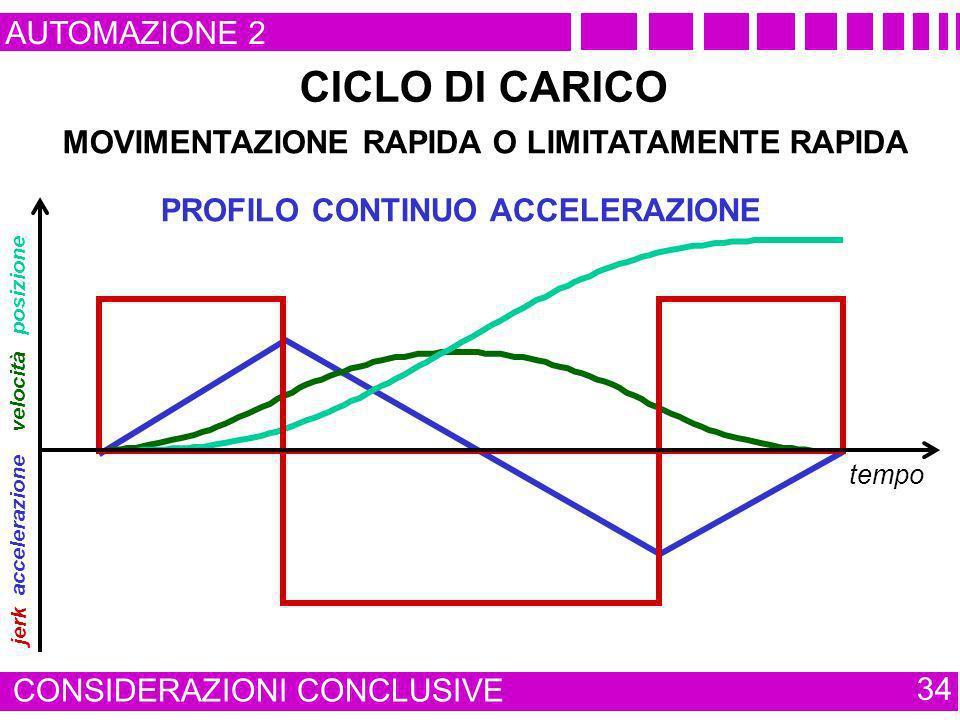 AUTOMAZIONE 2 CONSIDERAZIONI CONCLUSIVE 34 CICLO DI CARICO MOVIMENTAZIONE RAPIDA O LIMITATAMENTE RAPIDA accelerazione PROFILO CONTINUO ACCELERAZIONE v