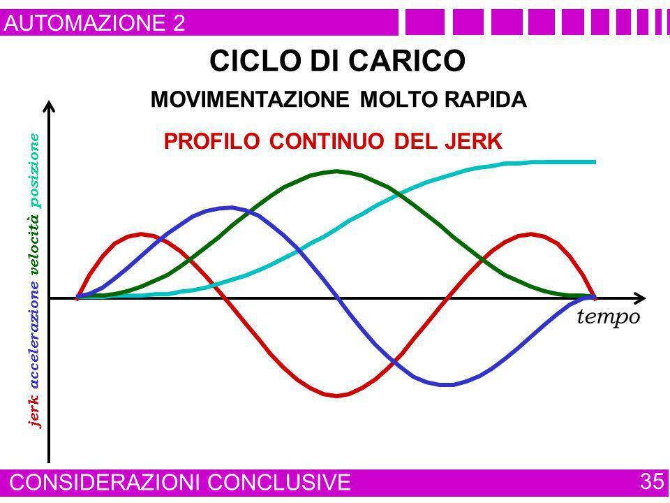 AUTOMAZIONE 2 CONSIDERAZIONI CONCLUSIVE 35 tempo PROFILO CONTINUO DEL JERK jerk posizione velocità accelerazione CICLO DI CARICO MOVIMENTAZIONE MOLTO