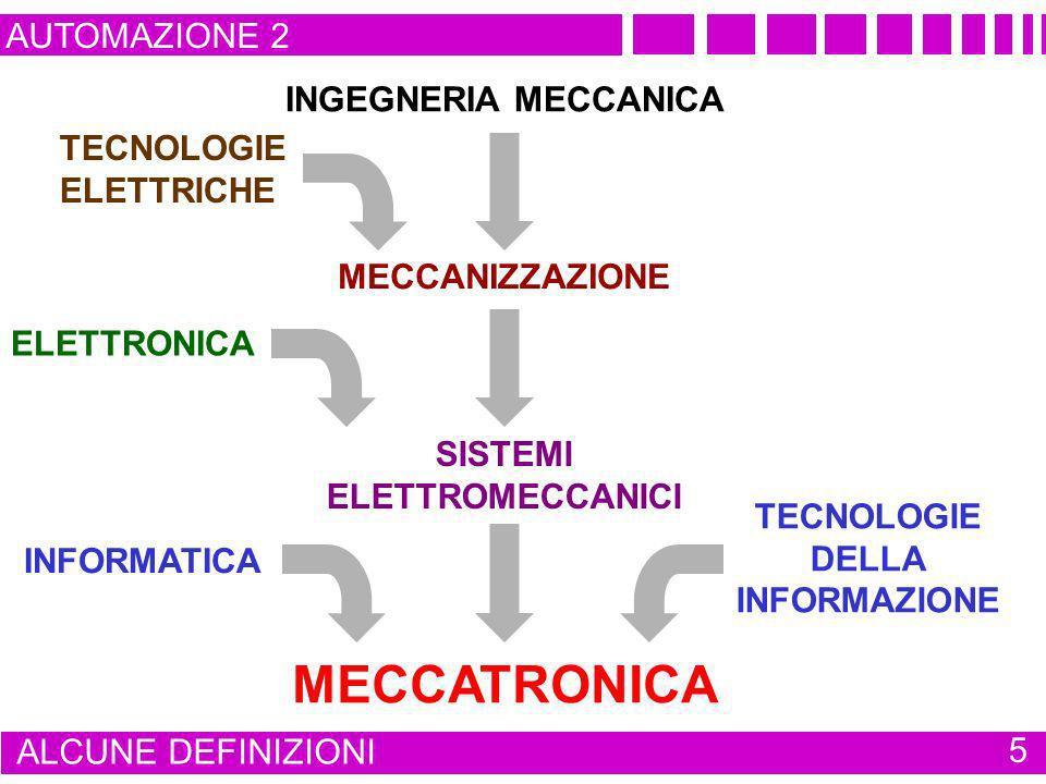 AUTOMAZIONE 2 ALCUNE DEFINIZIONI 5 INGEGNERIA MECCANICA MECCANIZZAZIONE SISTEMI ELETTROMECCANICI TECNOLOGIE ELETTRICHE ELETTRONICA MECCATRONICA INFORM