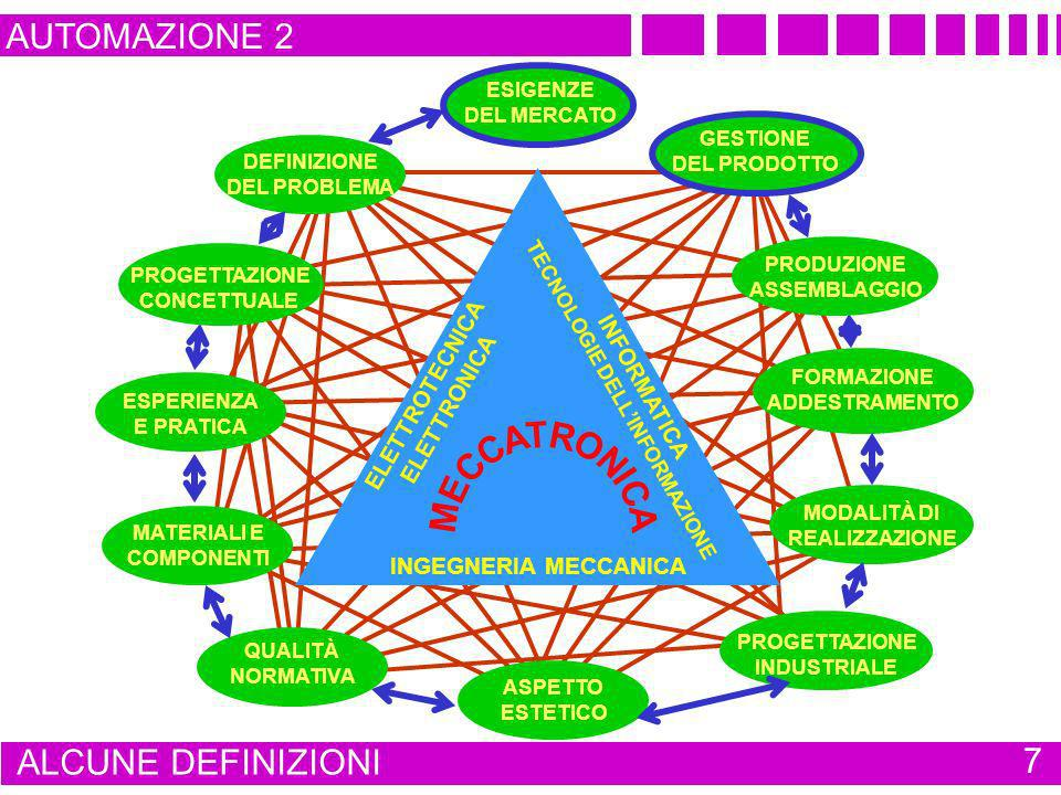 AUTOMAZIONE 2 EVOLUZIONE DELLA MOVIMENTAZIONE 18 MICROELETTRONICA ELETTRONICA DI POTENZA DISPOSITIVI PER LAUTOMAZIONE ATTUATORI E SENSORI MODALITÀ DI CONTROLLO MODELLAZIONE E SIMULAZIONE RETI DI COMUNICAZIONE SOFTWARE SPECIALISTICI CONTROLLO INTELLIGENTE STRUTTURE MECCANICHE COMPONENTISTICA MECCANICA MECCANICA DI PRECISIONE TECNOLOGIE ELETTRICHE ELETTRONICHE INFORMATICHE TECNOLOGIE MECCANICHE TECNOLOGIE DELLA INFORMAZIONE PROCESSORI DATA PROCESSING