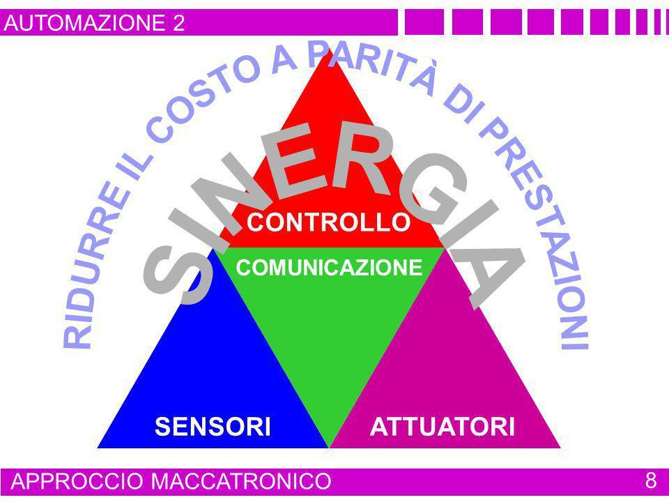INTERFACCIA UOMO / MACCHINA AUTOMAZIONE 2 STRUTTURA DI UN SISTEMA DI MOVIMENTAZIONE 19 VISIONECOMANDI DISPOSITIVO DI ELABORAZIONE DEDICATO ATTUATORI DISPOSITIVI DI MISURA ALIMENTAZIONE PRIMARIA ENERGIA CEDUTA AL CARICO CINEMATISMI CARICO FLUSSO DI ENERGIA FLUSSO DI DATI