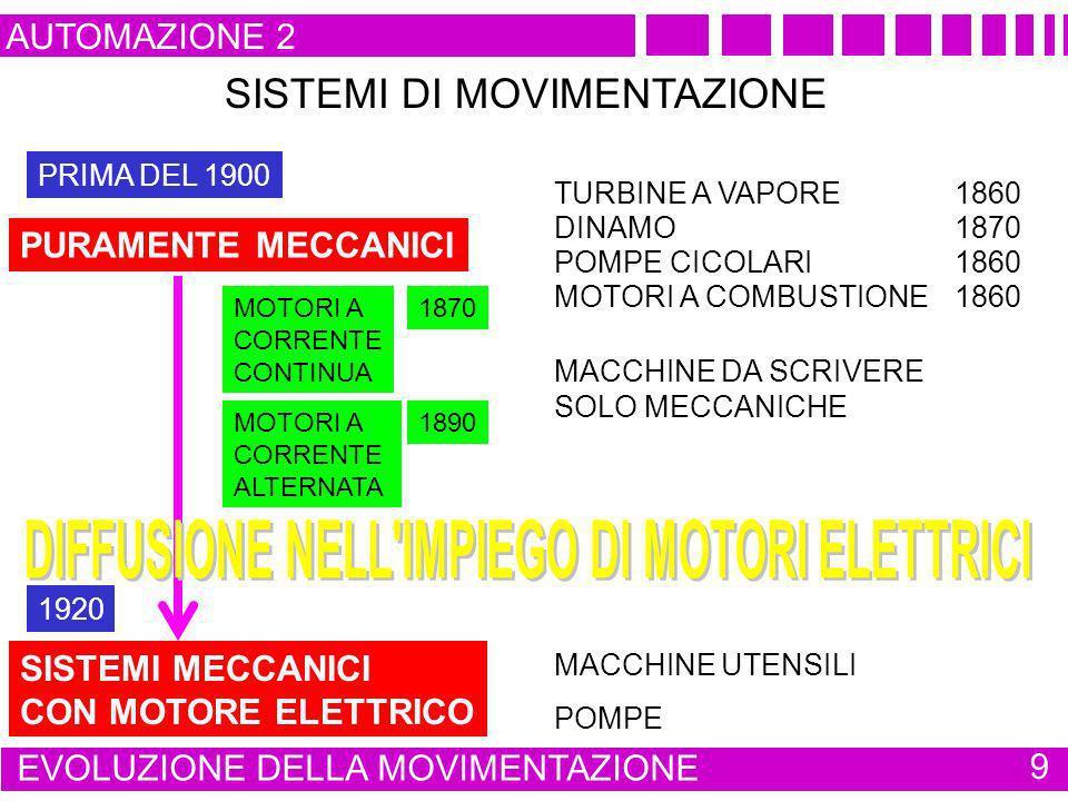 AUTOMAZIONE 2 EVOLUZIONE DELLA MOVIMENTAZIONE 9 SISTEMI DI MOVIMENTAZIONE PURAMENTE MECCANICI MACCHINE DA SCRIVERE SOLO MECCANICHE MACCHINE UTENSILI P