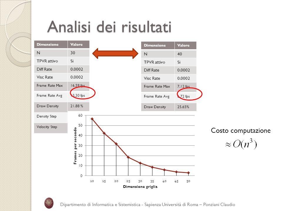 Analisi dei risultati DimensioneValore N30 TPVR attivoSi Diff Rate0.0002 Visc Rate0.0002 DimensioneValore N40 TPVR attivoSi Diff Rate0.0002 Visc Rate0