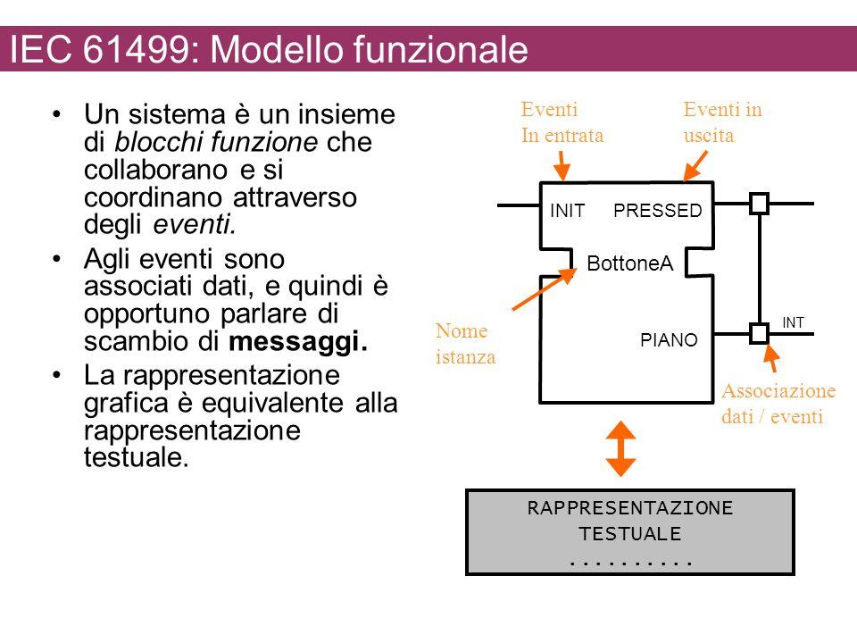 IEC 61499: Modello funzionale Un sistema è un insieme di blocchi funzione che collaborano e si coordinano attraverso degli eventi. Agli eventi sono as