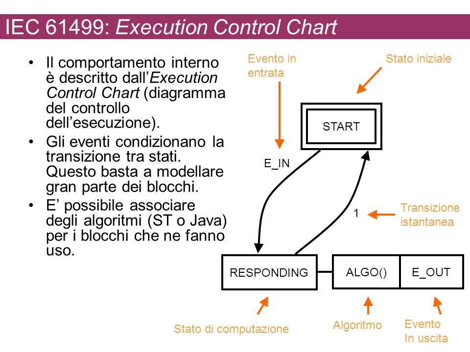 IEC 61499: Execution Control Chart Il comportamento interno è descritto dallExecution Control Chart (diagramma del controllo dellesecuzione). Gli even
