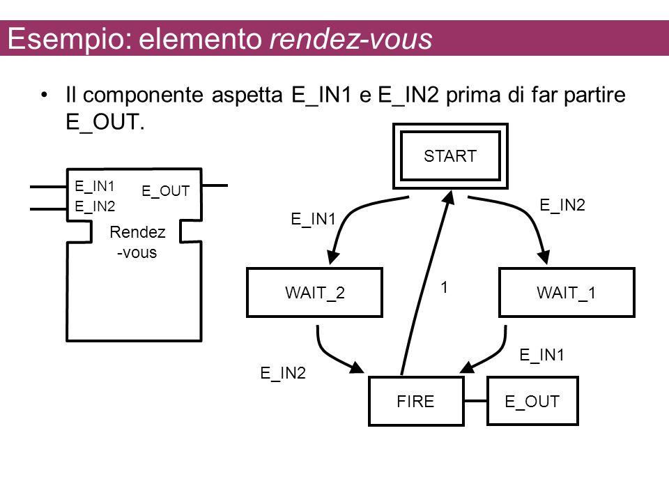 Esempio: elemento rendez-vous Il componente aspetta E_IN1 e E_IN2 prima di far partire E_OUT. E_IN1 E_OUT Rendez -vous E_IN2 START WAIT_2 E_OUT E_IN1