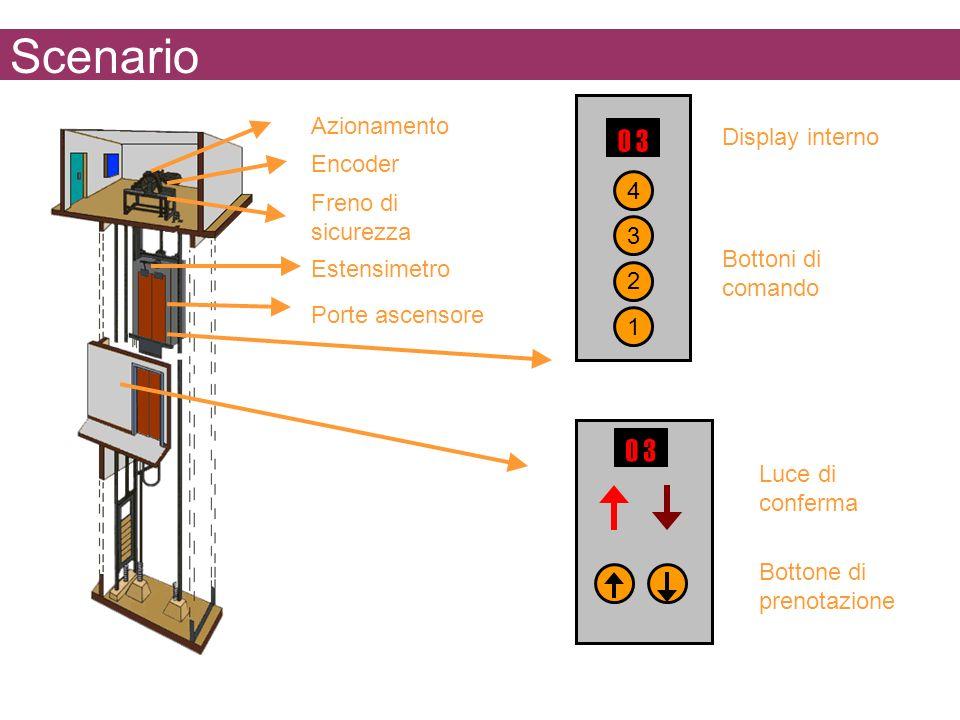 Scenario Bottone di prenotazione Luce di conferma Bottoni di comando Display interno 1 2 3 4 0 3 Azionamento Encoder Freno di sicurezza Estensimetro Porte ascensore
