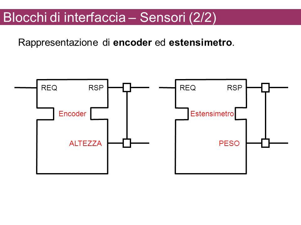 Blocchi di interfaccia – Sensori (2/2) Rappresentazione di encoder ed estensimetro. REQRSP ALTEZZA Encoder REQRSP PESO Estensimetro