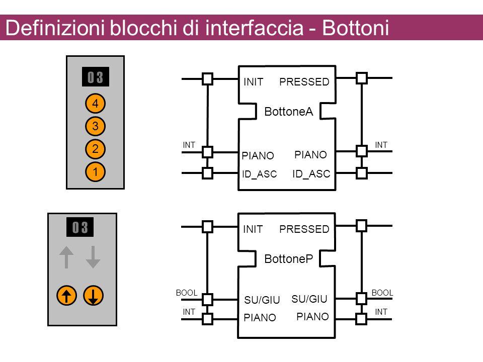 Definizioni blocchi di interfaccia - Bottoni INITPRESSED SU/GIU BottoneP SU/GIU PIANO INT BOOL 1 2 3 4 0 3 INITPRESSED PIANO BottoneA PIANO INT ID_ASC