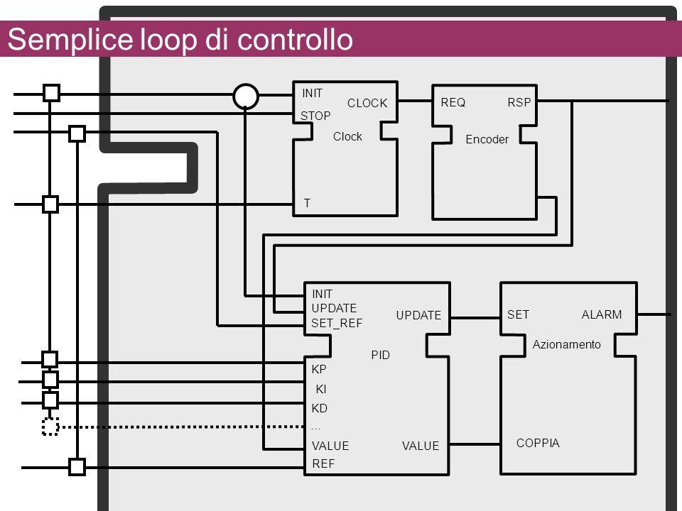 Semplice loop di controllo … INIT CLOCK T Clock STOP INIT KP PID KI KD UPDATE VALUE UPDATE VALUE SET_REF REF SET ALARM COPPIA Azionamento REQ RSP Enco
