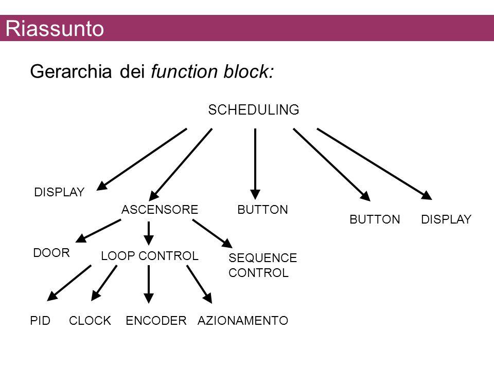 Riassunto PIDCLOCKAZIONAMENTOENCODER SEQUENCE CONTROL DOOR DISPLAY BUTTON DISPLAYBUTTON ASCENSORE LOOP CONTROL SCHEDULING Gerarchia dei function block: