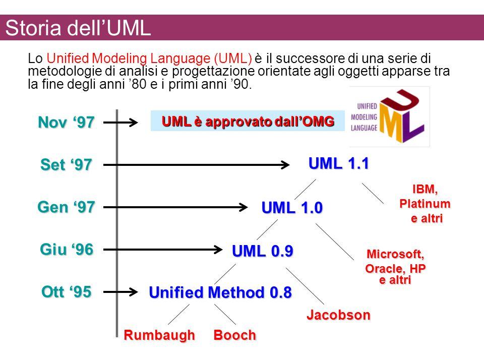 Storia dellUML UML è approvato dallOMG Nov 97 UML 1.1 IBM, Platinum e altri e altri Set 97 UML 1.0 Microsoft, Oracle, HP e altri Gen 97 UML 0.9 Jacobs