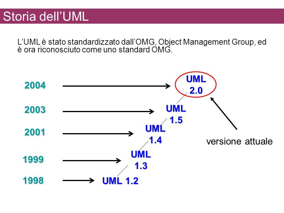 Storia dellUML LUML è stato standardizzato dallOMG, Object Management Group, ed è ora riconosciuto come uno standard OMG. UML 1.4 2001 UML 1.3 1999 UM