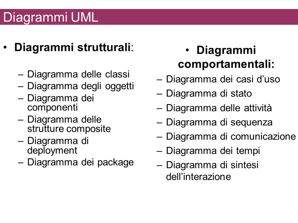 Diagrammi UML Diagrammi strutturali: –Diagramma delle classi –Diagramma degli oggetti –Diagramma dei componenti –Diagramma delle strutture composite –Diagramma di deployment –Diagramma dei package Diagrammi comportamentali: –Diagramma dei casi duso –Diagramma di stato –Diagramma delle attività –Diagramma di sequenza –Diagramma di comunicazione –Diagramma dei tempi –Diagramma di sintesi dellinterazione