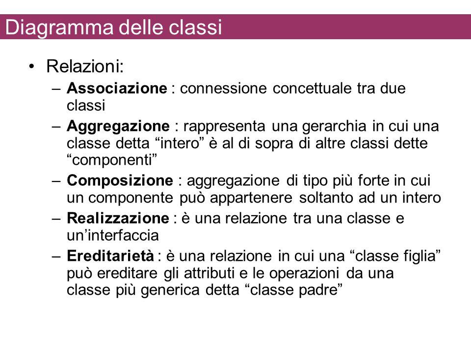 Diagramma delle classi Relazioni: –Associazione : connessione concettuale tra due classi –Aggregazione : rappresenta una gerarchia in cui una classe d