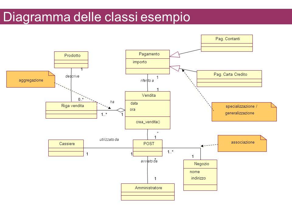 Diagramma delle classi esempio Amministratore Cassiere Negozio nome indirizzo Prodotto POST * 1 * 1 avviato da 1111 utilizzato da 1..* 1 1 Riga vendit