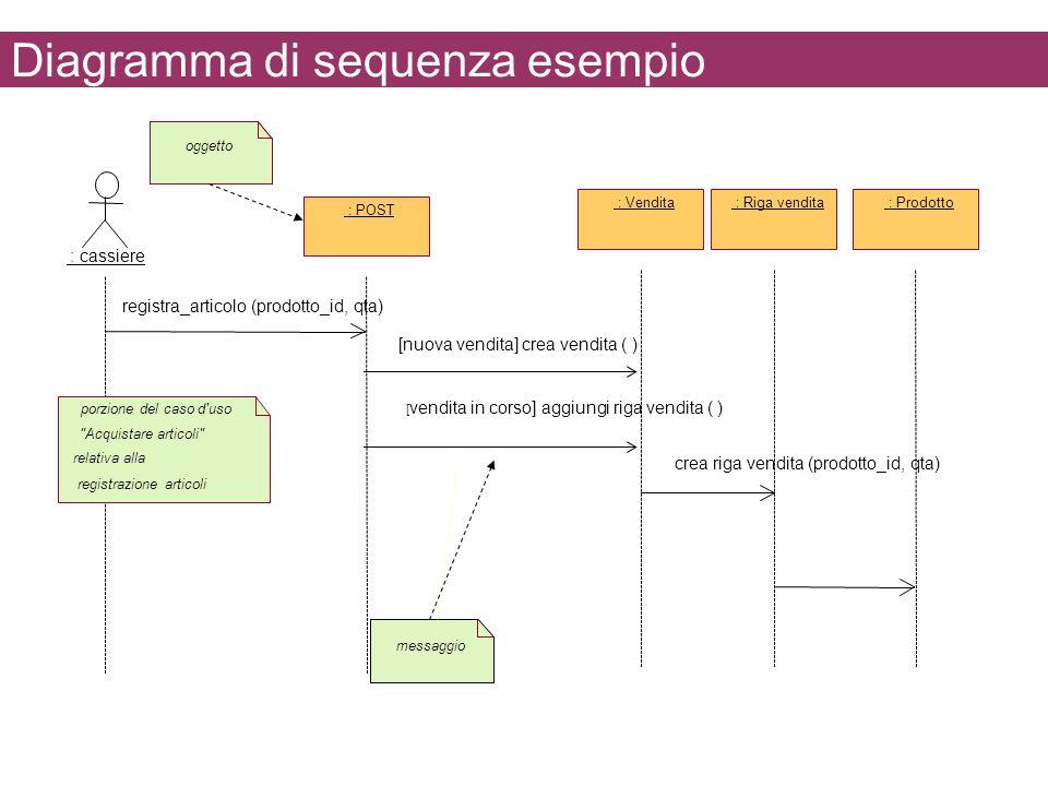 Diagramma di sequenza esempio : cassiere : POST : Vendita : Riga vendita : Prodotto porzione del caso d'uso