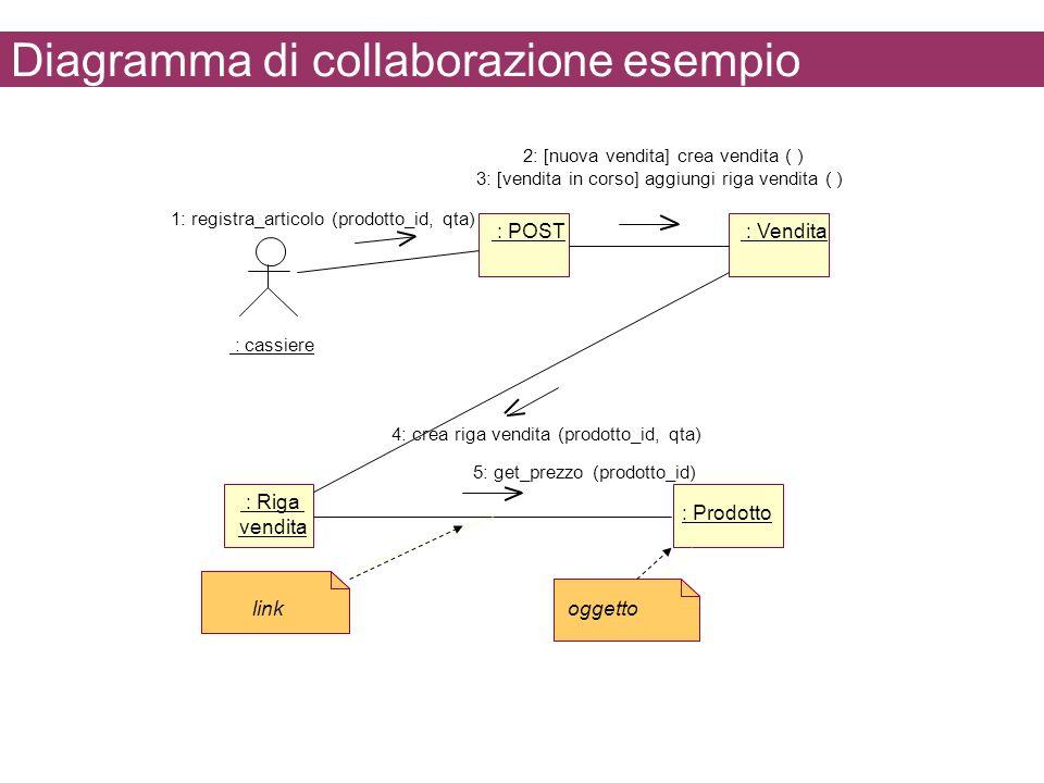 Diagramma di collaborazione esempio : cassiere : POST : Vendita : Riga vendita : Prodotto oggetto link 1: registra_articolo (prodotto_id, qta) 2: [nuo