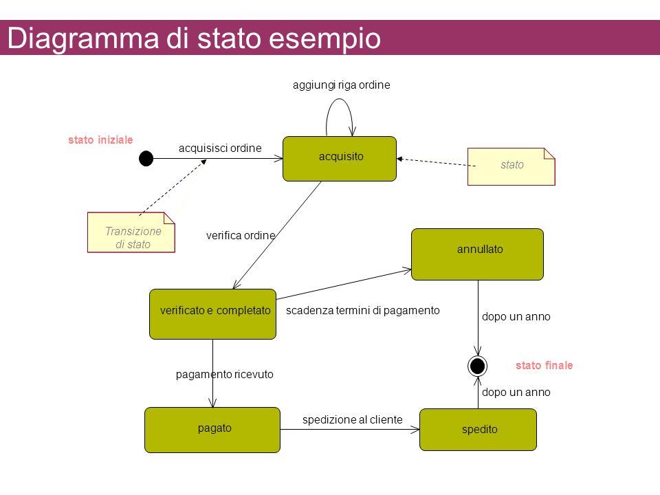 Diagramma di stato esempio acquisito pagato spedito annullato acquisisci ordine aggiungi riga ordine verificato e completato spedizione al cliente pag
