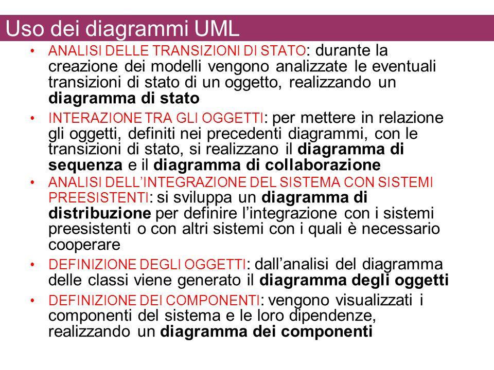 Uso dei diagrammi UML ANALISI DELLE TRANSIZIONI DI STATO : durante la creazione dei modelli vengono analizzate le eventuali transizioni di stato di un oggetto, realizzando un diagramma di stato INTERAZIONE TRA GLI OGGETTI : per mettere in relazione gli oggetti, definiti nei precedenti diagrammi, con le transizioni di stato, si realizzano il diagramma di sequenza e il diagramma di collaborazione ANALISI DELLINTEGRAZIONE DEL SISTEMA CON SISTEMI PREESISTENTI : si sviluppa un diagramma di distribuzione per definire lintegrazione con i sistemi preesistenti o con altri sistemi con i quali è necessario cooperare DEFINIZIONE DEGLI OGGETTI : dallanalisi del diagramma delle classi viene generato il diagramma degli oggetti DEFINIZIONE DEI COMPONENTI : vengono visualizzati i componenti del sistema e le loro dipendenze, realizzando un diagramma dei componenti