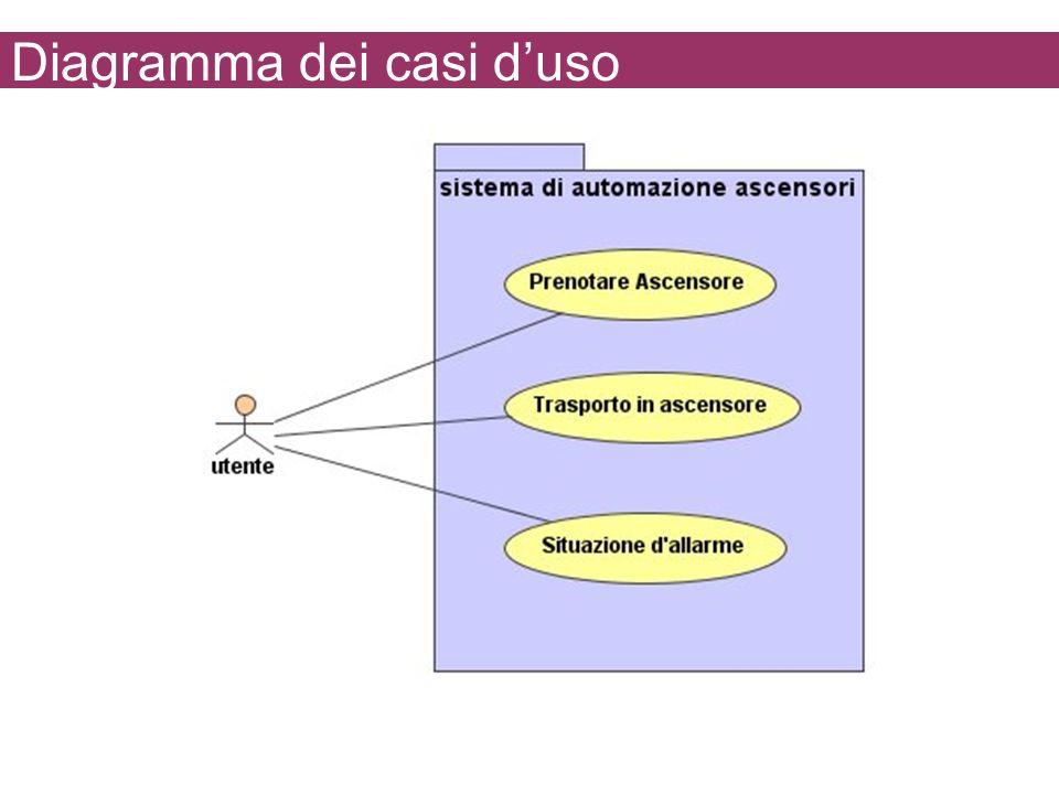 Diagramma dei casi duso