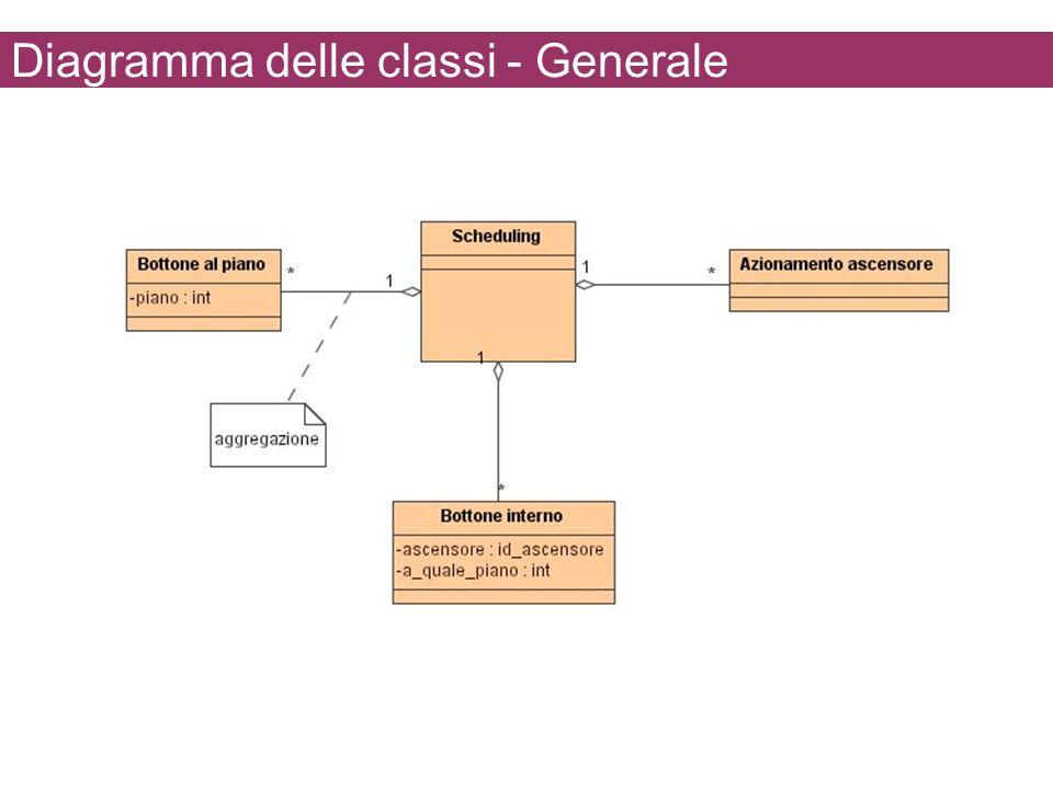 Diagramma delle classi - Generale