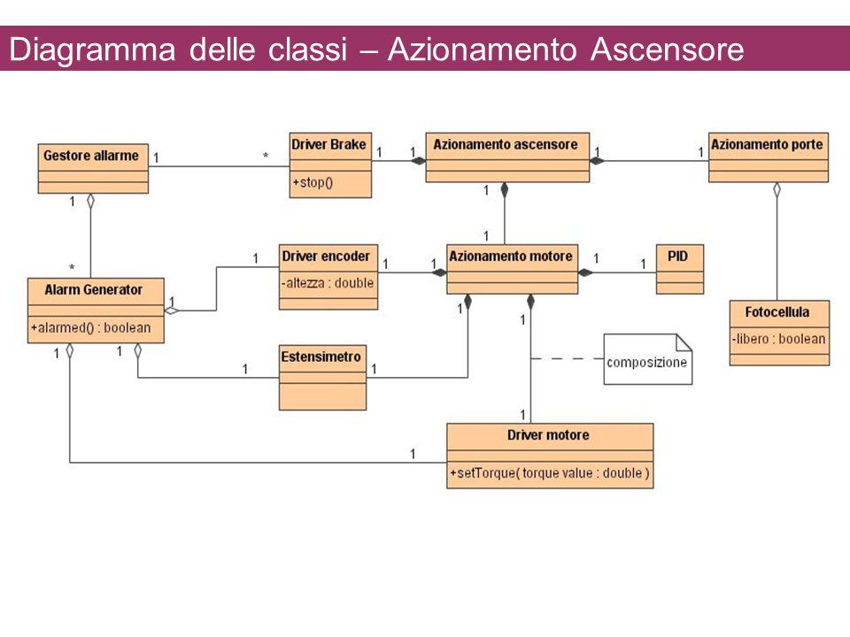 Diagramma delle classi – Azionamento Ascensore