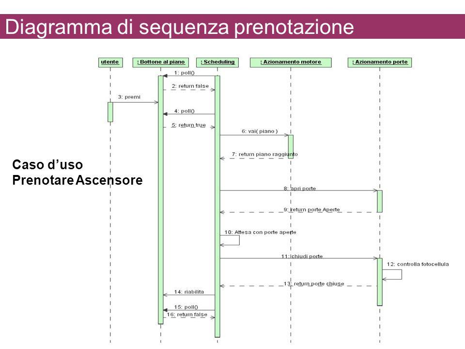 Diagramma di sequenza prenotazione Caso duso Prenotare Ascensore