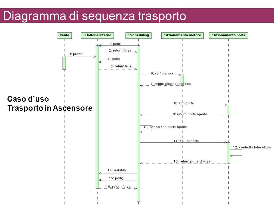Diagramma di sequenza trasporto Caso duso Trasporto in Ascensore