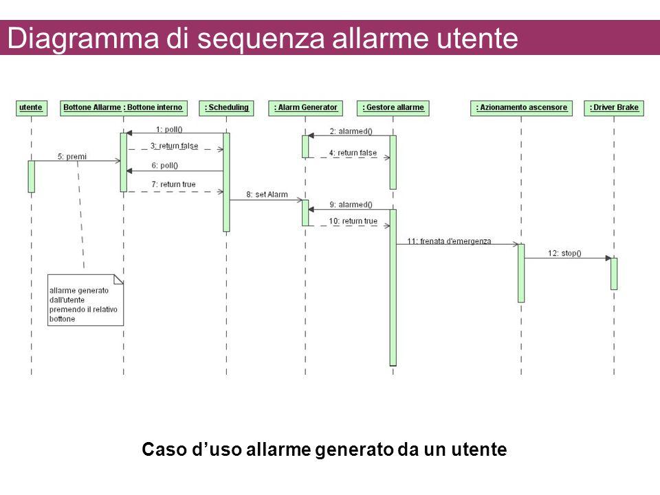 Diagramma di sequenza allarme utente Caso duso allarme generato da un utente